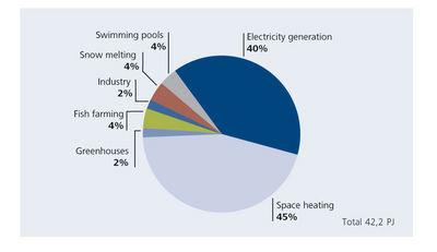 Utilisation of Geothermal Energy in Iceland